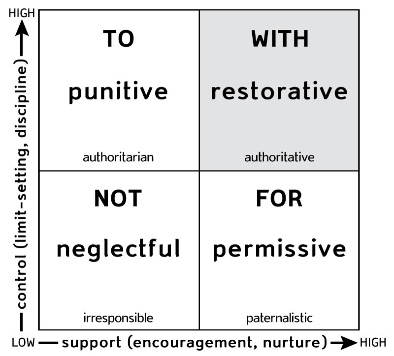 Therapeutic and restorative action